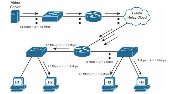بررسی مفهوم و عملکرد IP Multicast (بخش اول)