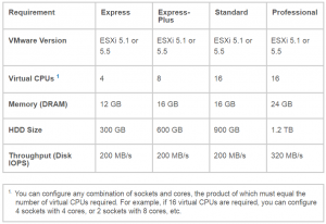 Cisco Prime Infrastructure Minimum Server Requirements