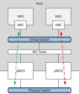 NIC-Load-Balanc-Newadmin