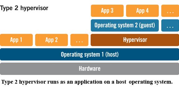 Hosred_hypervisor-Newadmin