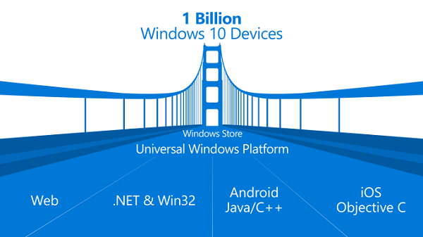 آشنایی با Universal Windows Platform