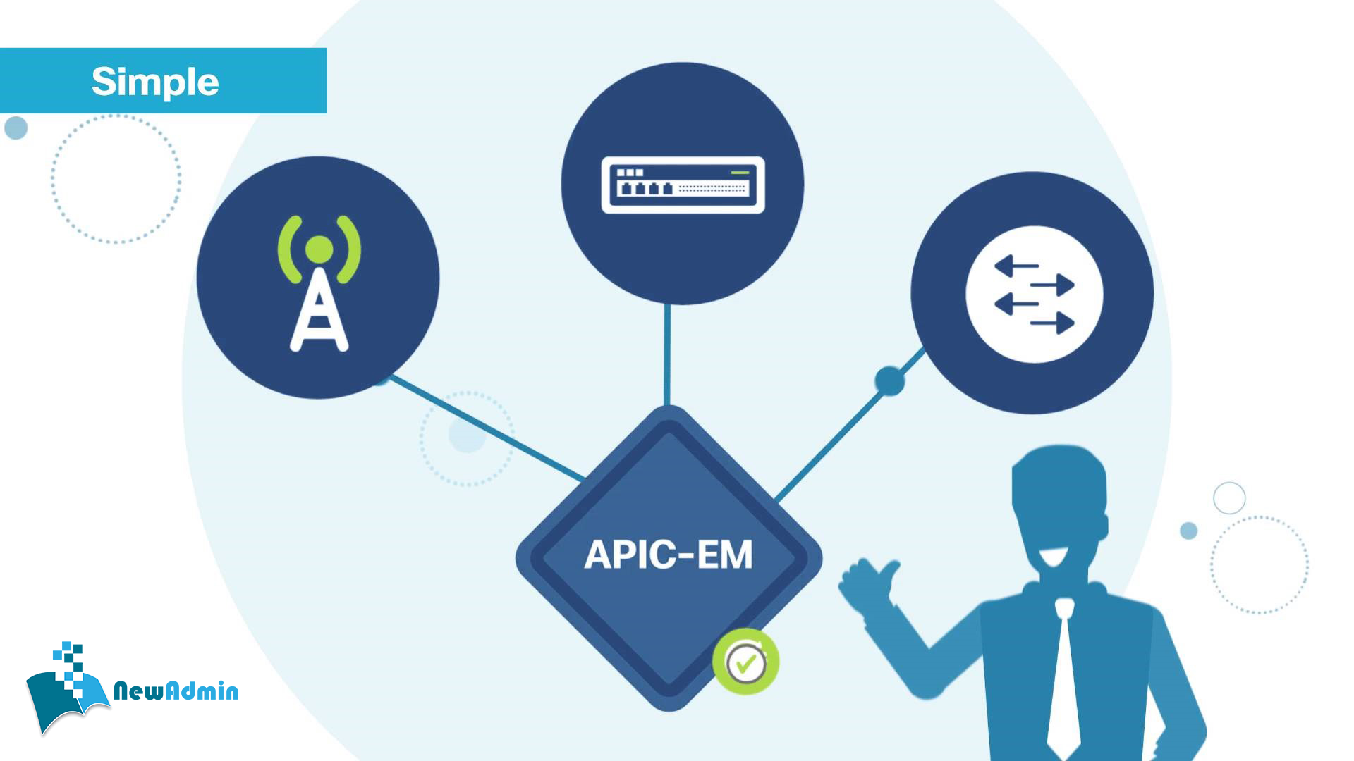 Application Policy Infrastructure Controller Enterprise Module (APIC-EM)