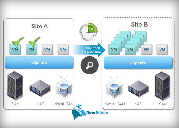 دانلود بسته کامل VMware 6.5 - VMWare vSphere Replication